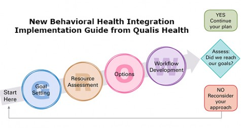 Qualis Health Behavioral Health Integration Implementation Guide