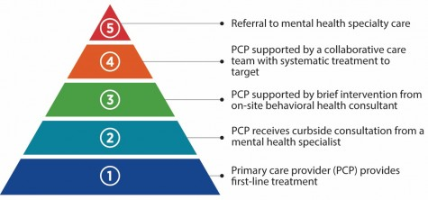 Stepped Model of Integrated Behavioral Health Care Pyramid